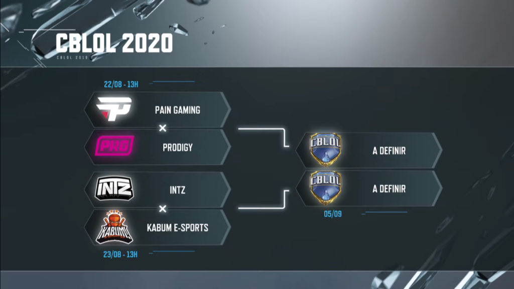 Semifinais MD5 do 2º split CBLoL 2020, com jogos: PRG x paiN; e INTZ x KaBuM.